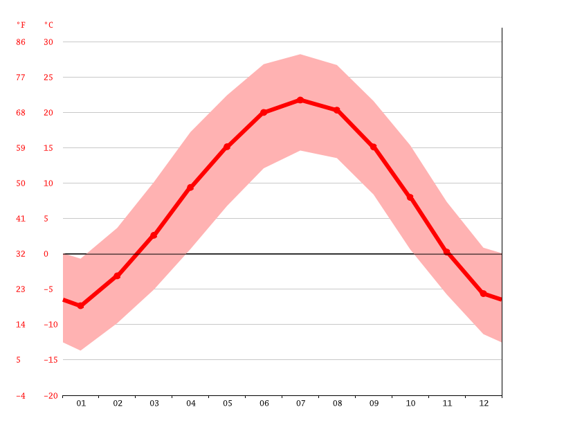 Temperature graph, Zhangye