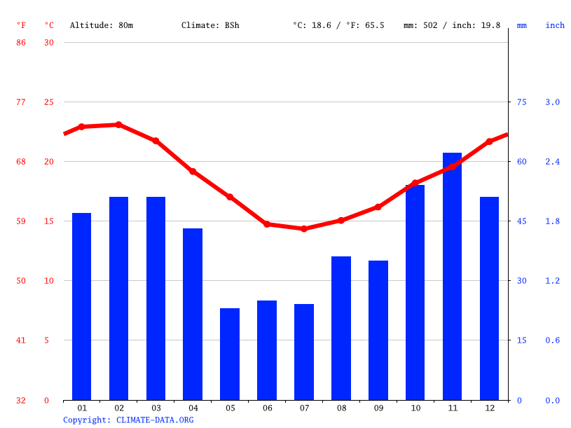 Climate graph // Weather by Month, Addo