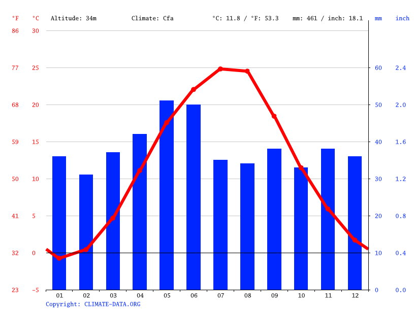 Climate graph // Weather by Month, Andriivka