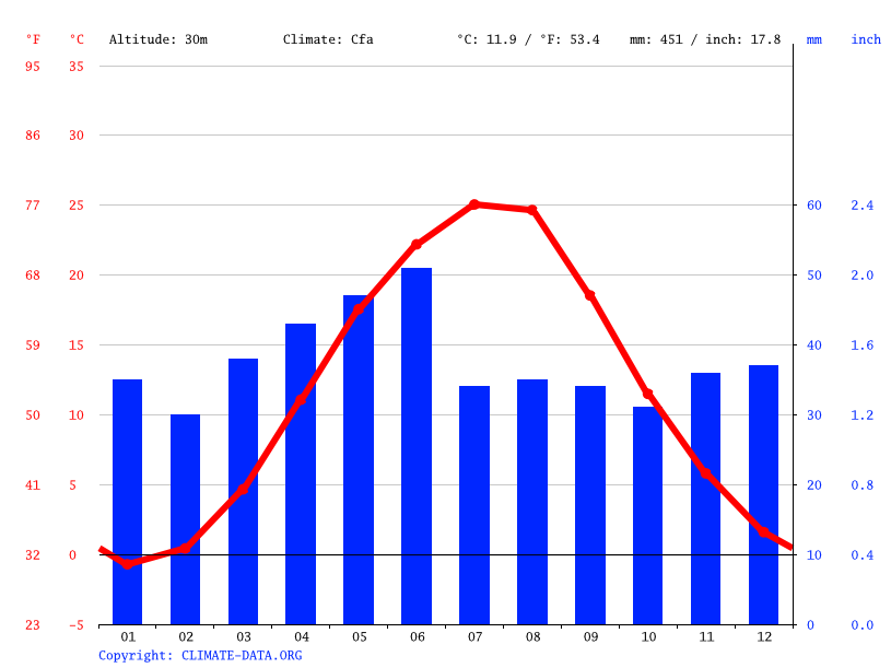 Climate graph // Weather by Month, Chkalove
