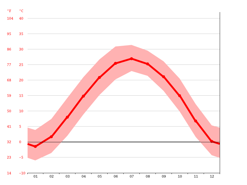 Temperature graph, Zhangqiu
