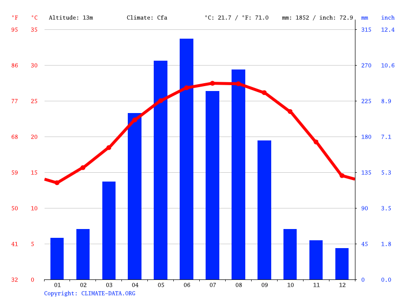 Climate graph // Weather by Month, Zhaoqing