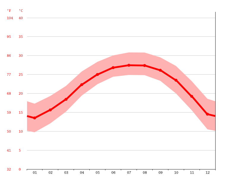 Temperature graph, Zhaoqing