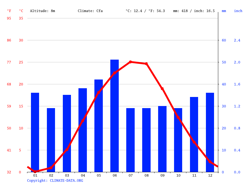 Climate graph // Weather by Month, Chonhar