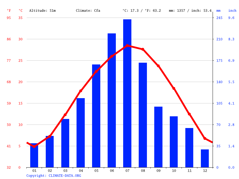 Climate graph // Weather by Month, Zhijiang