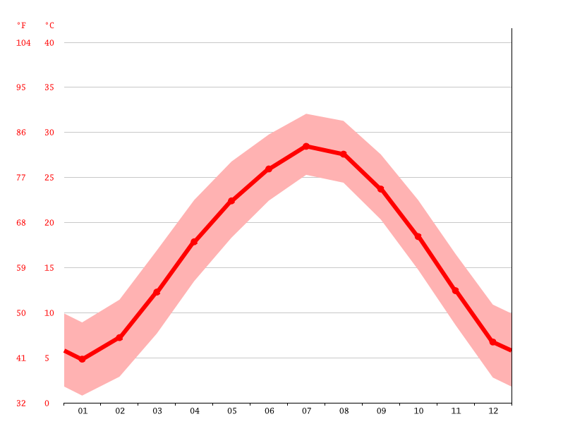 Temperature graph, Zhijiang