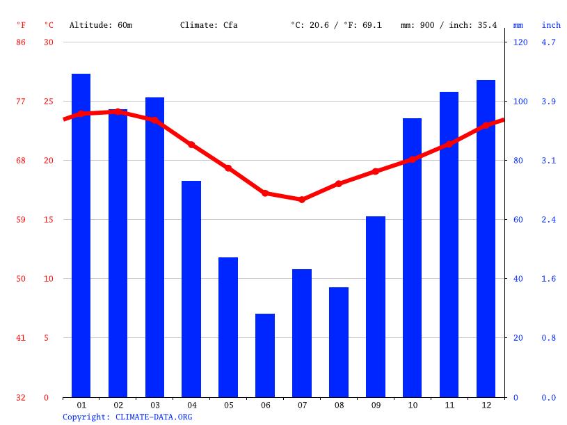 Climate graph, KwaDukuza