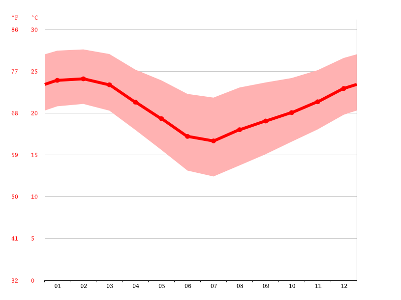 Temperature graph, KwaDukuza