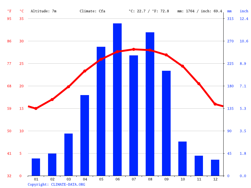 Climate graph // Weather by Month, Zhongshan