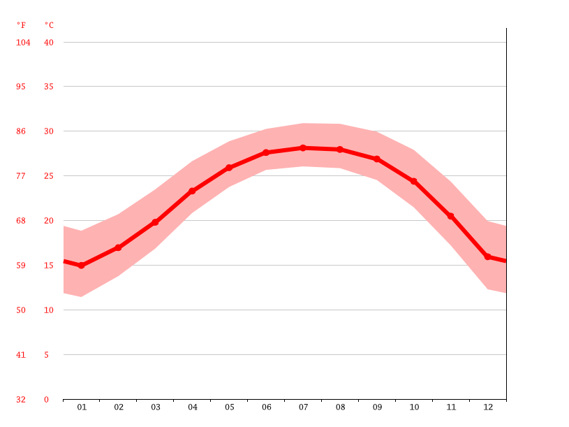 average temperature, Zhongshan