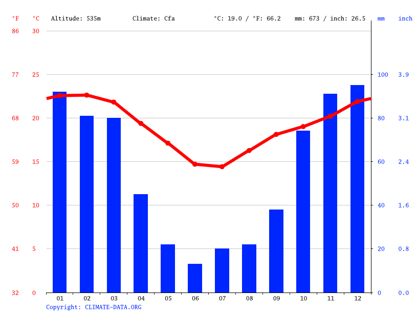 Climate graph // Weather by Month, Ulundi