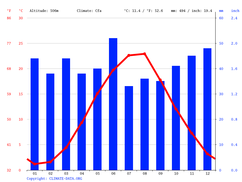 Climate graph // Weather by Month, Luchistoe