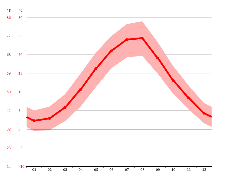 Temperature graph, Verkhnesadovoe
