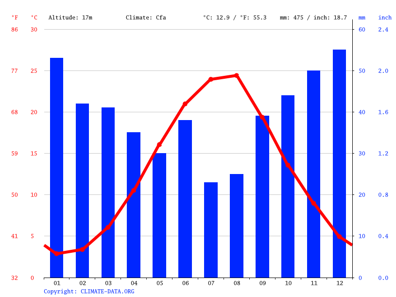 Climate graph // Weather by Month, Fruktovoe