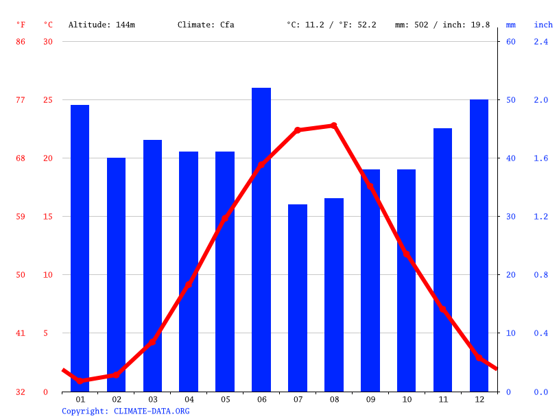 Climate graph // Weather by Month, Kuibyshevo