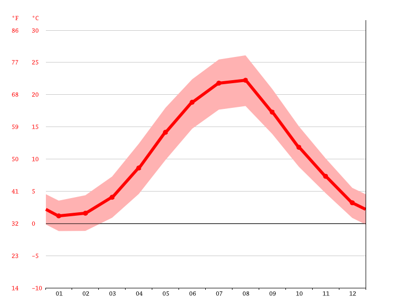 Temperature graph, Parkovoe