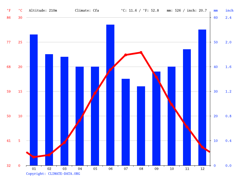 Climate graph // Weather by Month, Sanatornoye