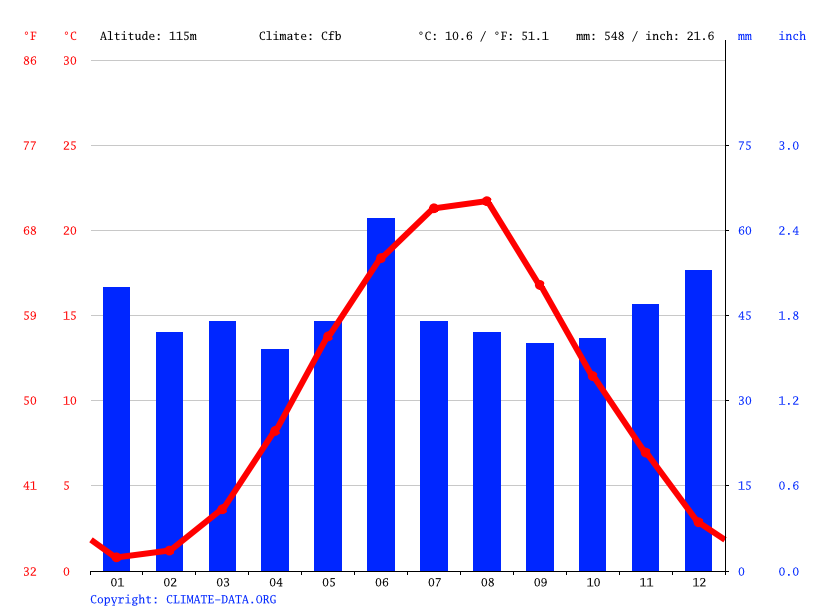 Climate graph // Weather by Month, Ponizovka