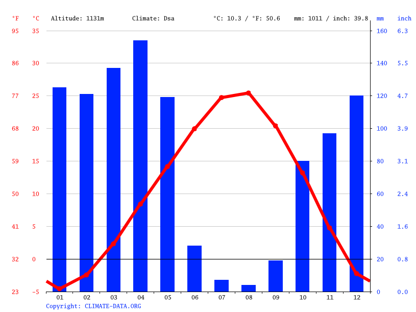 Climate graph // Weather by Month, Bingöl
