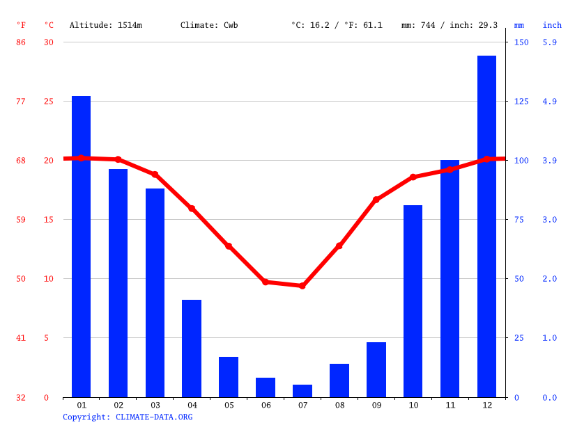 Climate graph // Weather by Month, Villiers