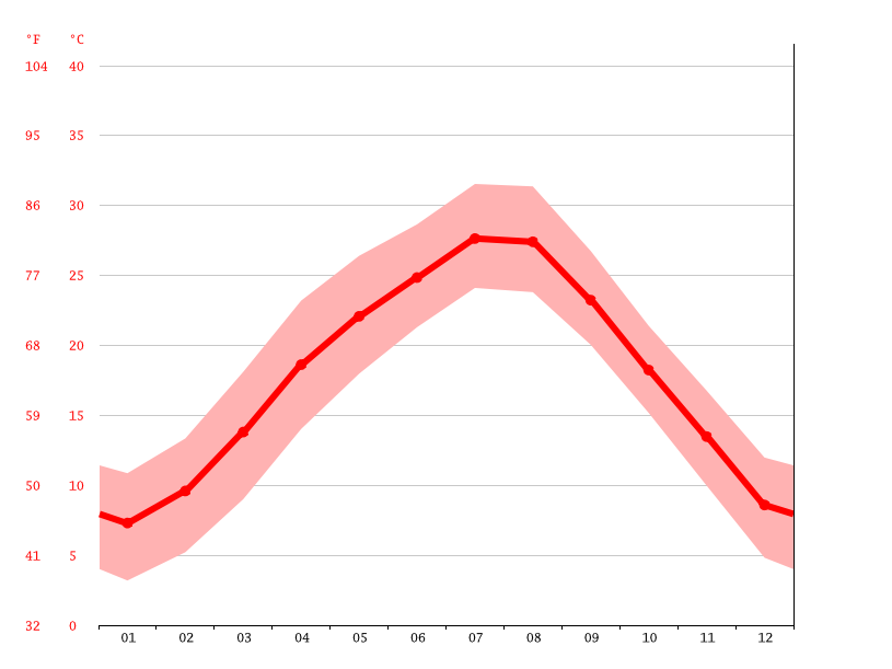 Temperature graph, Suining