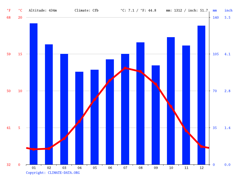 Climate graph // Weather by Month, Wanlockhead