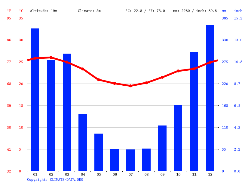 Climate graph // Weather by Month, Papucaia