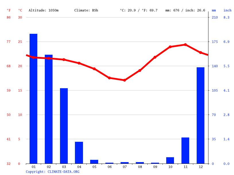 Climate graph, Kasungu