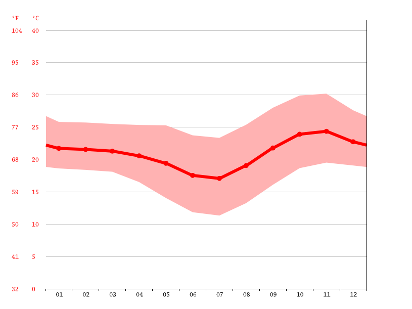 Temperature graph, Kasungu