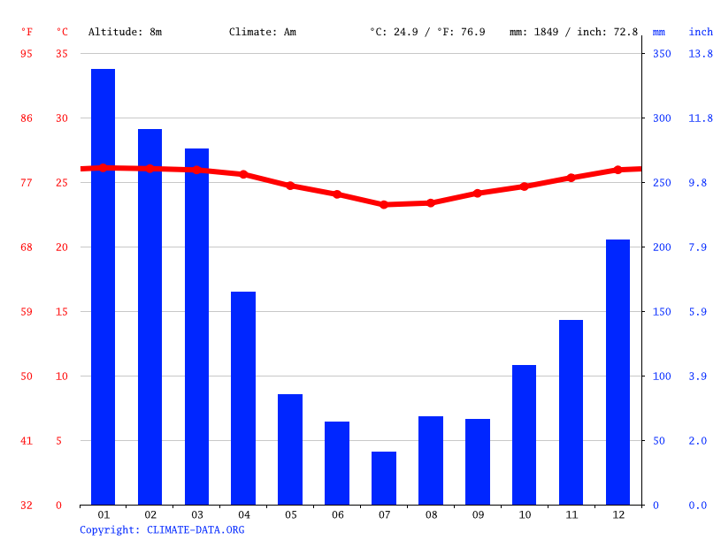 Climate graph // Weather by Month, Ba