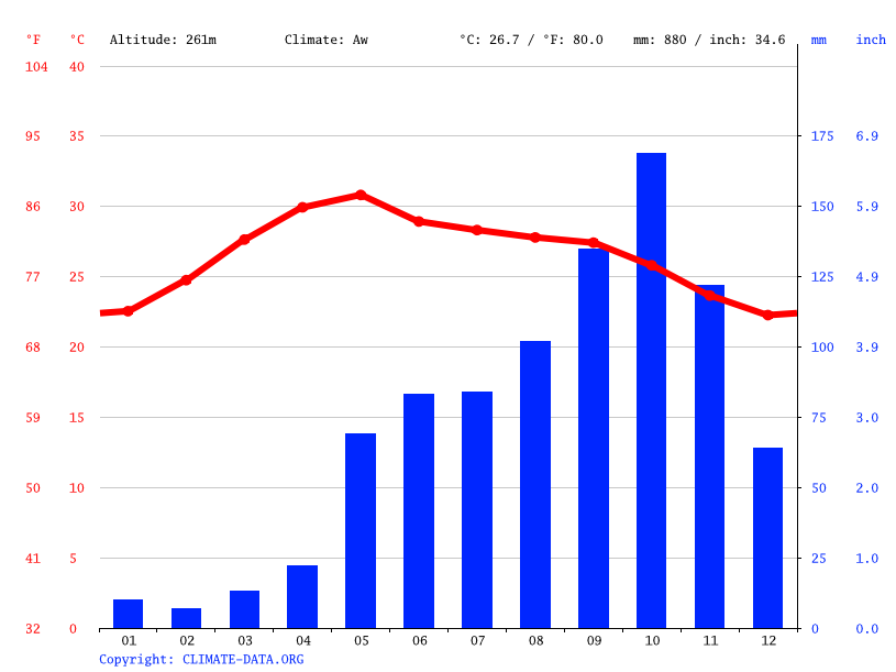 Climate graph // Weather by Month, Pallikondai