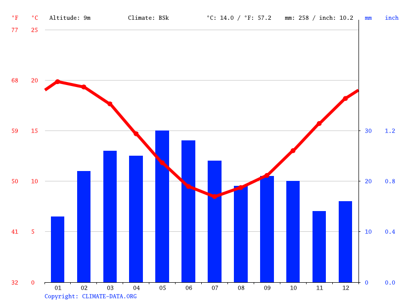 Climate graph // Weather by Month, Puerto Pirámides
