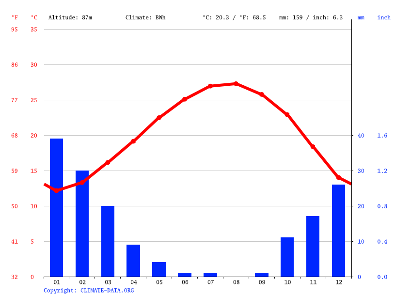 Climate graph // Weather by Month, Avshalom