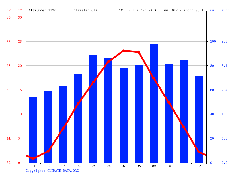 Climate graph // Weather by Month, Donji Čehi
