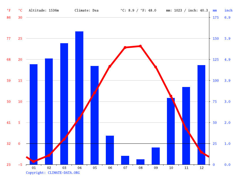 Climate graph // Weather by Month, Bitlis