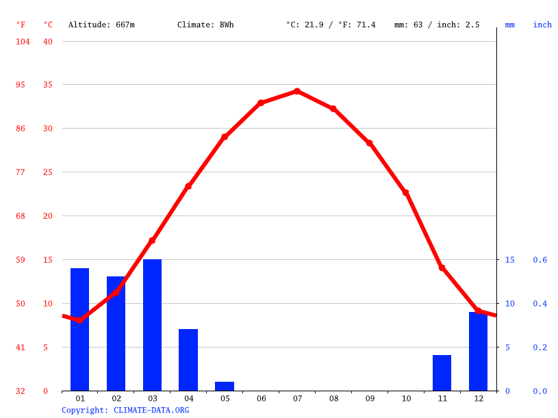 Climate graph // Weather by Month, Tabas