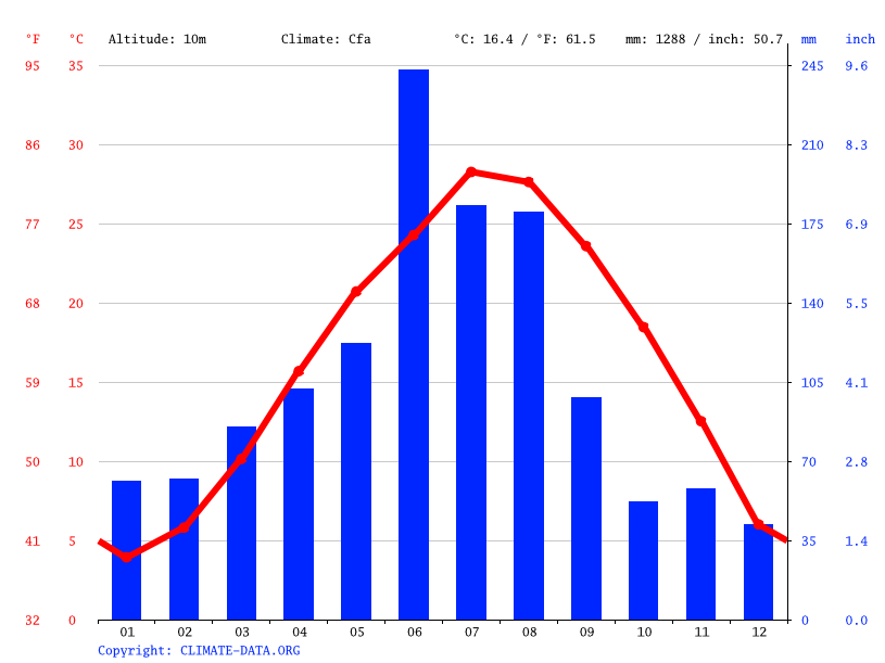 Climate graph // Weather by Month, Changshu