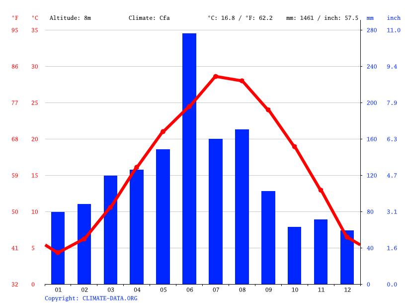 Climate graph // Weather by Month, Suzhou
