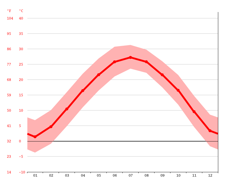 Temperature graph, Wugang