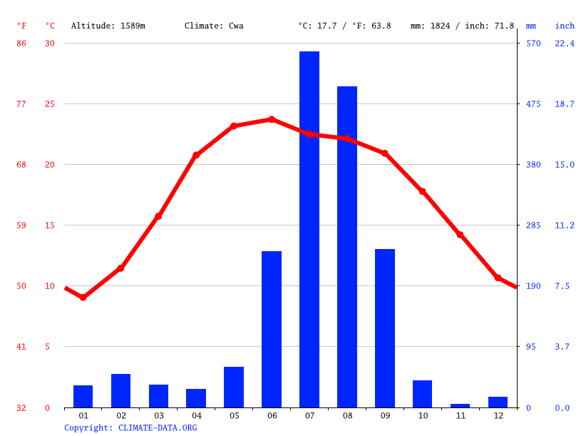 Climate graph // Weather by Month, Bhatrojkhan