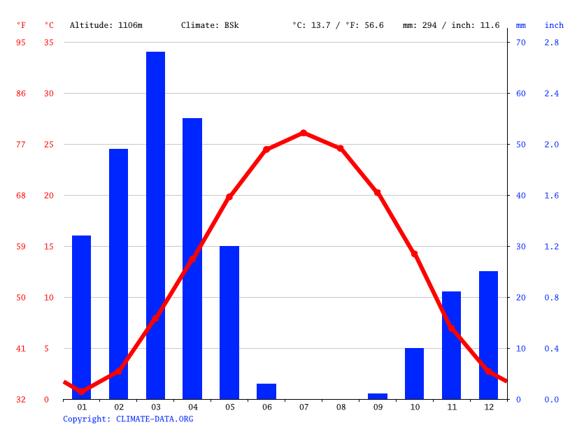 Climate graph // Weather by Month, Sang Bast