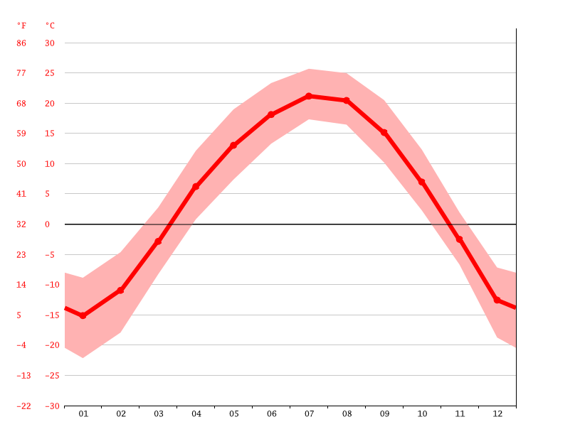 Temperature graph, Linjiang