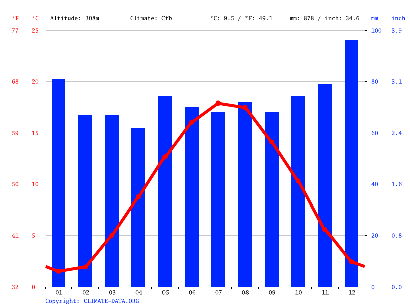Climate graph // Weather by Month, Differdange