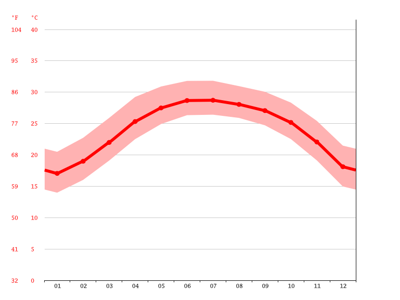 Temperature graph, Leizhou