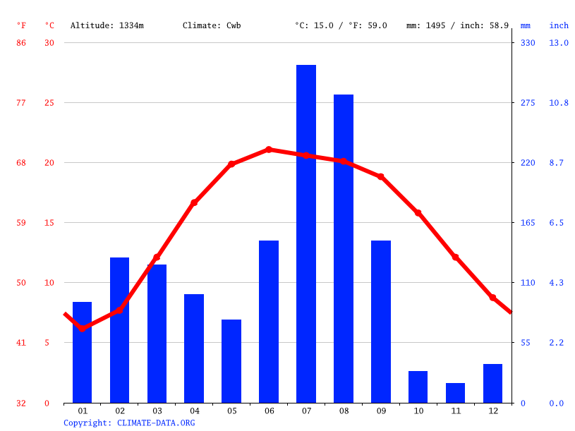 Climate graph // Weather by Month, Shamta