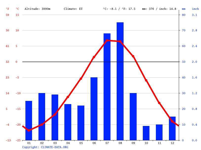 Climate graph // Weather by Month, Dungjum