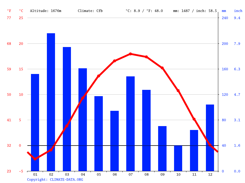 Climate graph // Weather by Month, Banihal
