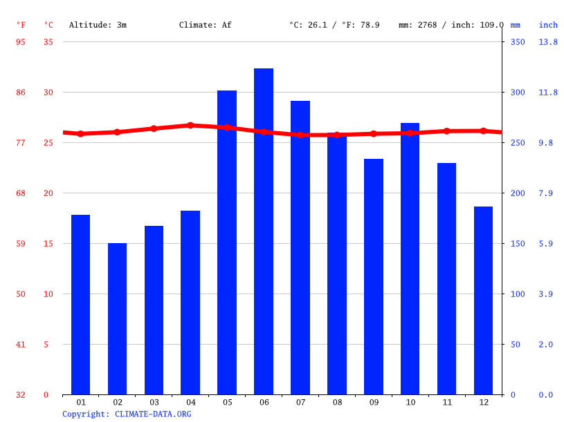 Climate graph // Weather by Month, Cotabato City