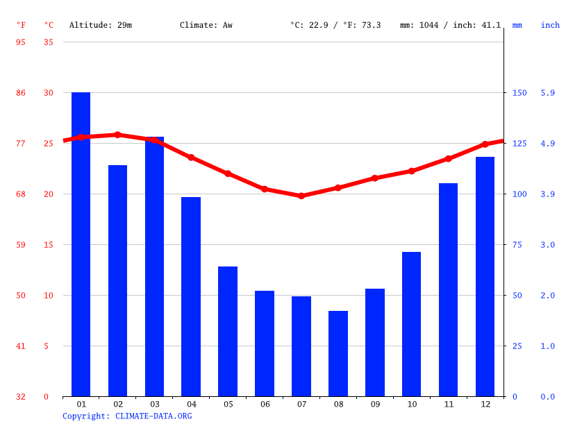 Climate graph, Ponta do Ouro