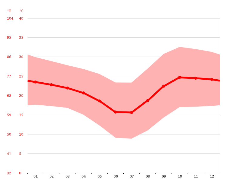 Temperature graph, Otjiwarongo